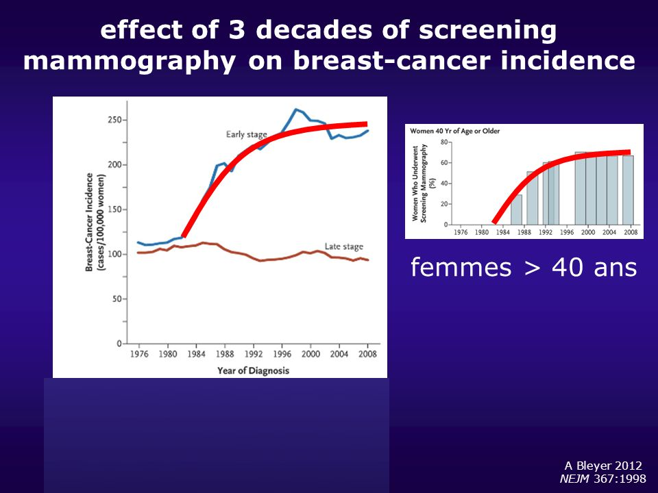 effect of 3 decades of screening mammography on breast-cancer incidence