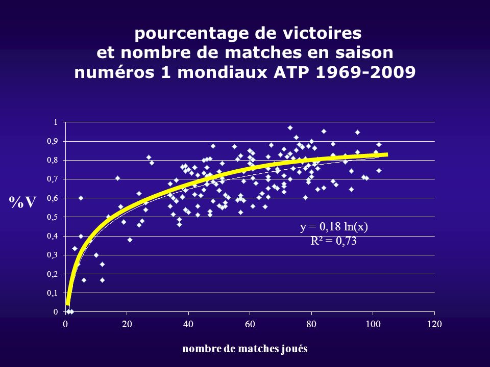 pourcentage de victoires et nombre de matches en saison