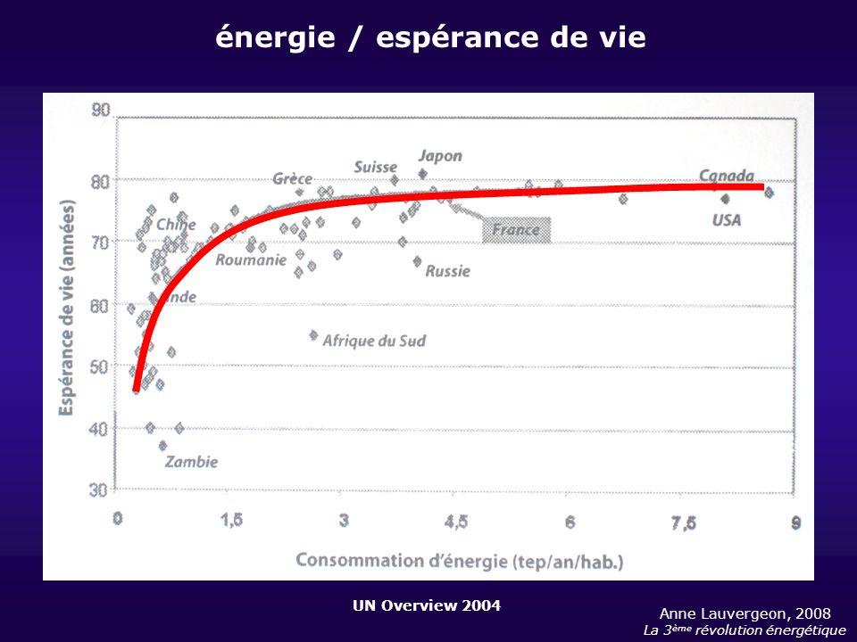 énergie / espérance de vie