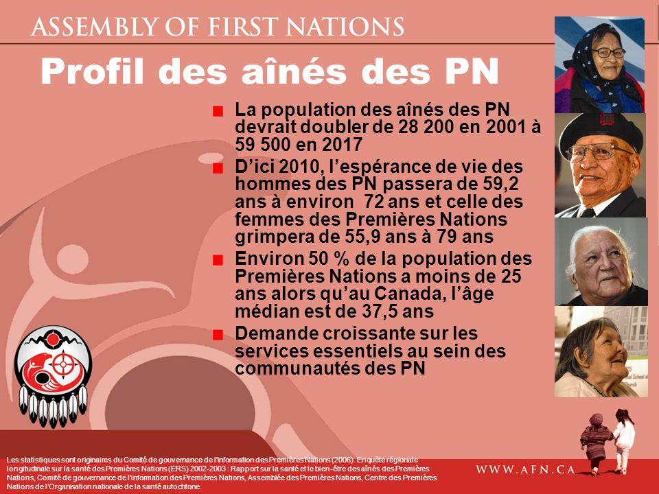 Profil des aînés des PN La population des aînés des PN devrait doubler de 28 200 en 2001 à 59 500 en 2017.