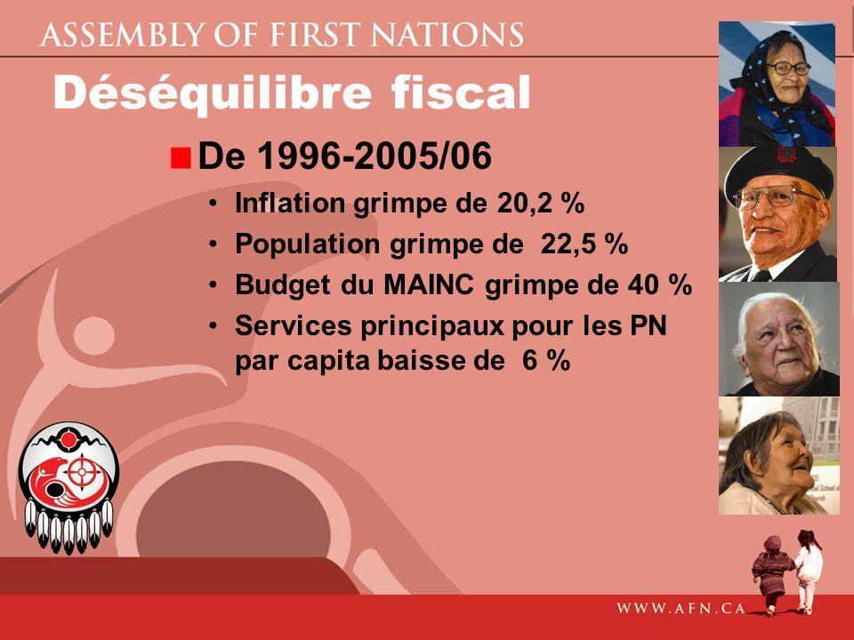 Déséquilibre fiscal De 1996-2005/06 Inflation grimpe de 20,2 %