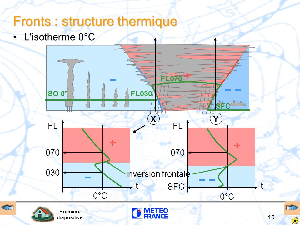 Fronts : structure thermique