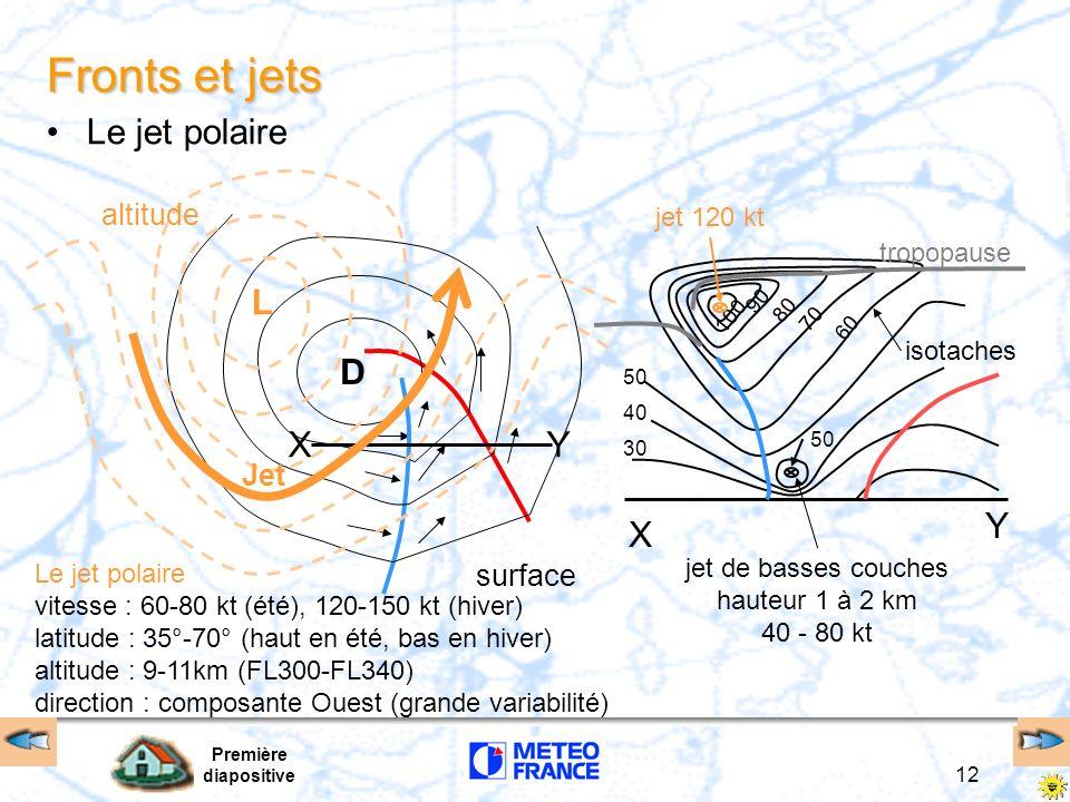 Fronts et jets Le jet polaire L D X Y X Y altitude Jet surface