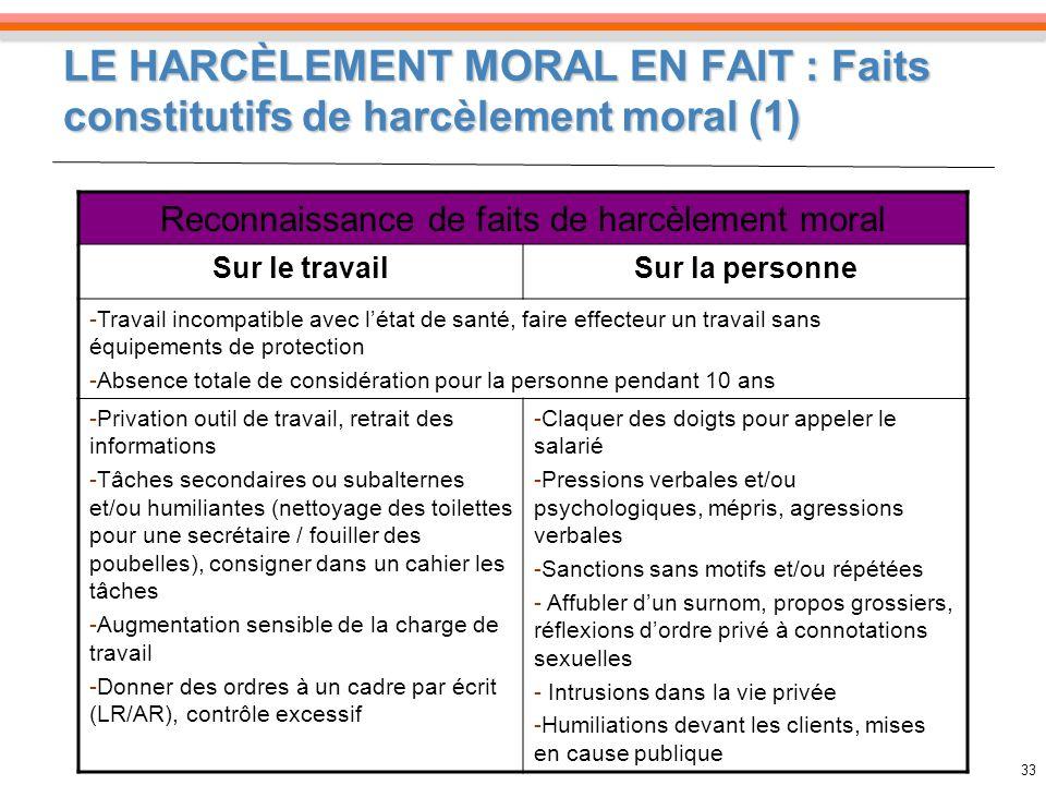 Reconnaissance de faits de harcèlement moral