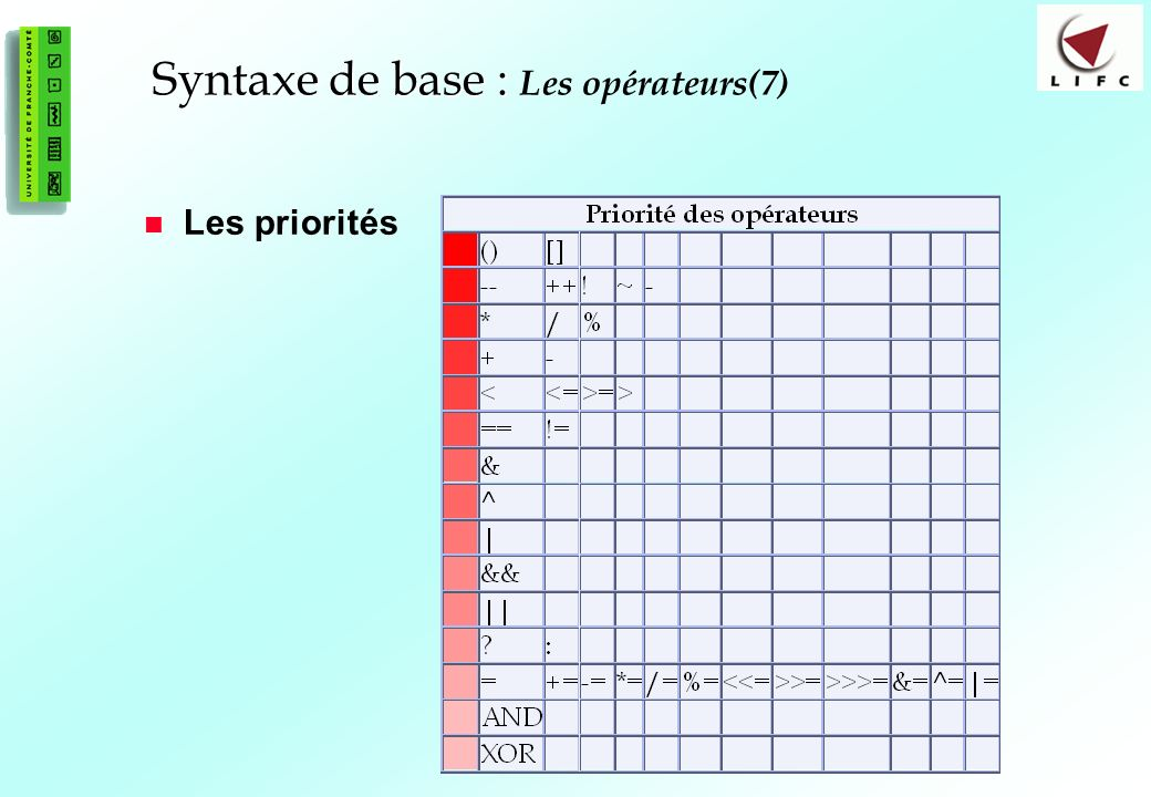 Syntaxe de base : Les opérateurs(7)