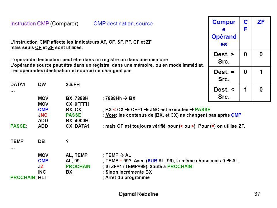 Compare Opérandes CF ZF Dest. > Src. Dest. = Src. 1 Dest. < Src.