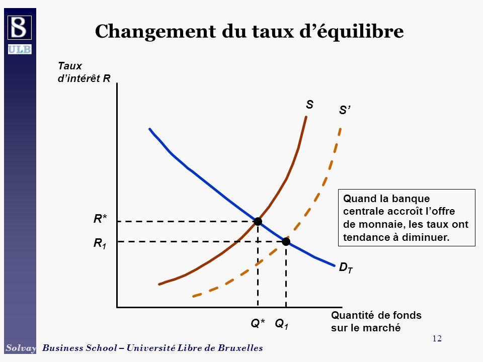 Changement du taux d'équilibre