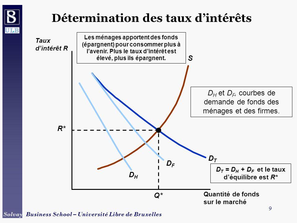 Détermination des taux d'intérêts