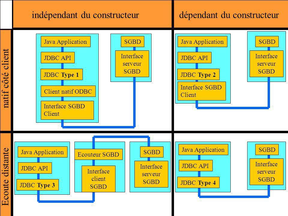 indépendant du constructeur dépendant du constructeur