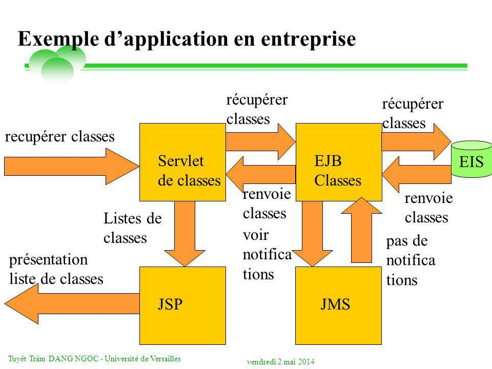 Exemple d'application en entreprise