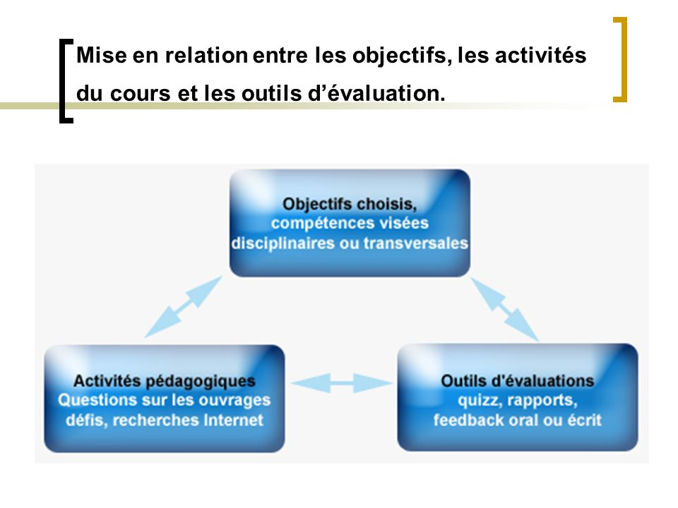 Mise en relation entre les objectifs, les activités du cours et les outils d'évaluation.
