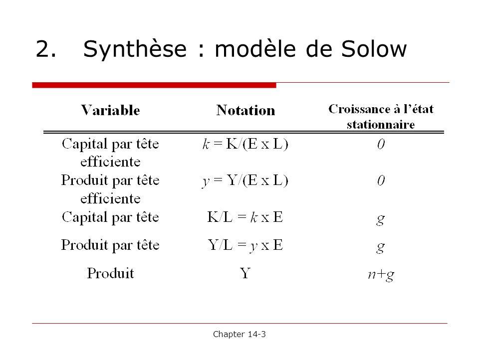 2. Synthèse : modèle de Solow