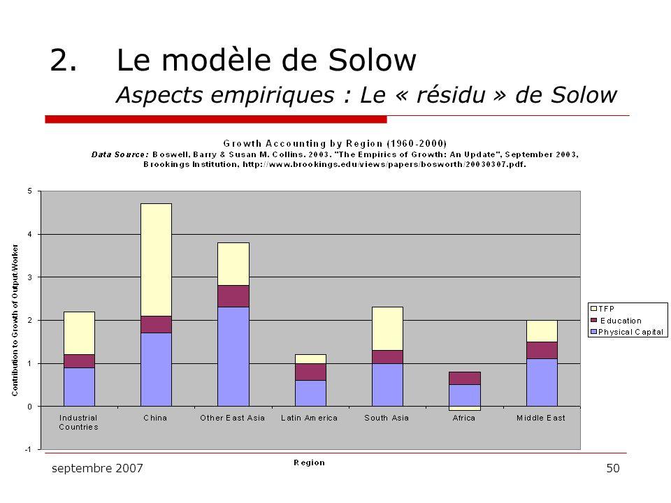 2. Le modèle de Solow Aspects empiriques : Le « résidu » de Solow
