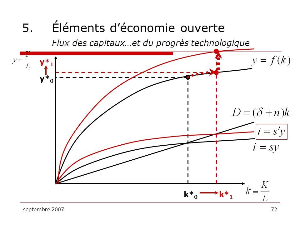 5. Éléments d'économie ouverte