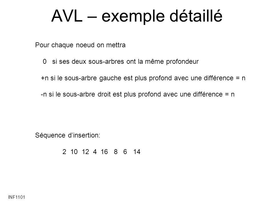 AVL – exemple détaillé Pour chaque noeud on mettra