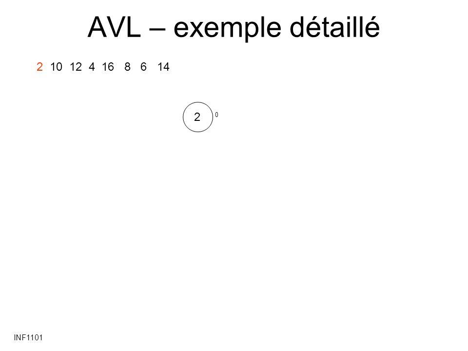AVL – exemple détaillé 2 10 12 4 16 8 6 14 2 INF1101