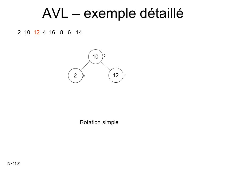 AVL – exemple détaillé 2 10 12 4 16 8 6 14 10 2 12 Rotation simple