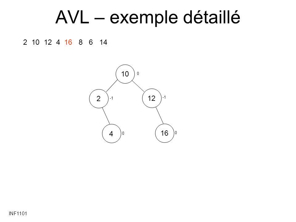 AVL – exemple détaillé 2 10 12 4 16 8 6 14 10 2 12 -1 -1 4 16 INF1101