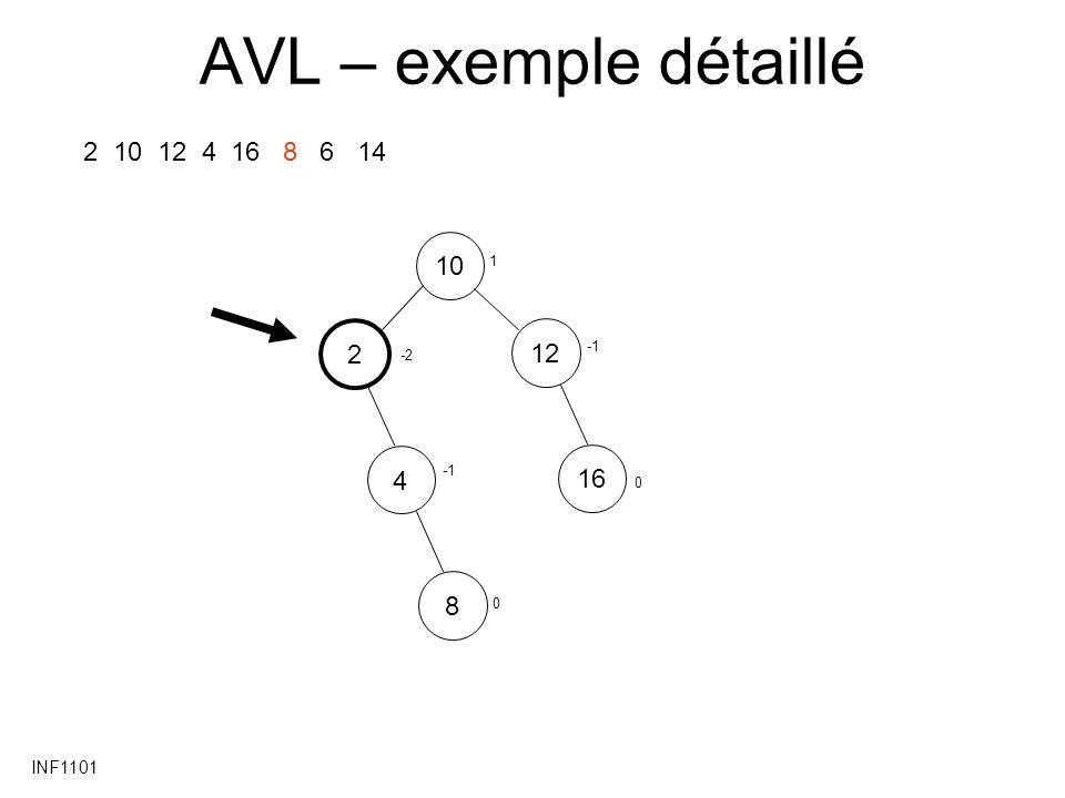 AVL – exemple détaillé 2 10 12 4 16 8 6 14 10 2 12 4 16 8 INF1101 1 -1