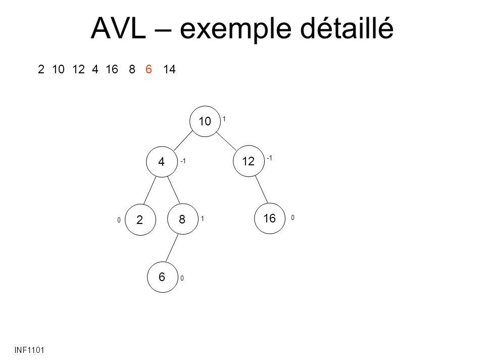 AVL – exemple détaillé 2 10 12 4 16 8 6 14 10 4 12 2 8 16 6 INF1101 1