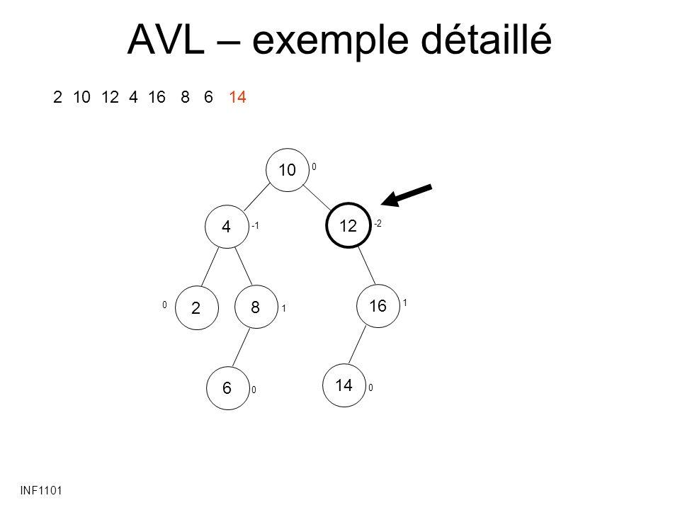 AVL – exemple détaillé 2 10 12 4 16 8 6 14 10 4 12 2 8 16 14 6 INF1101