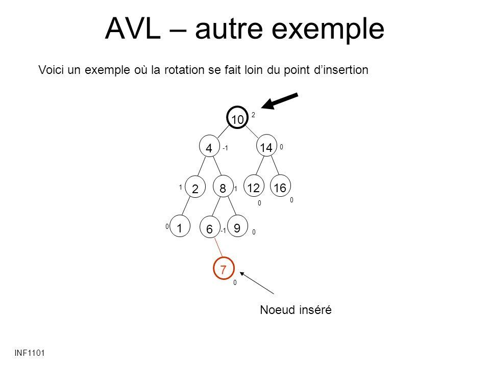 AVL – autre exemple Voici un exemple où la rotation se fait loin du point d'insertion. 2. 10. 4.