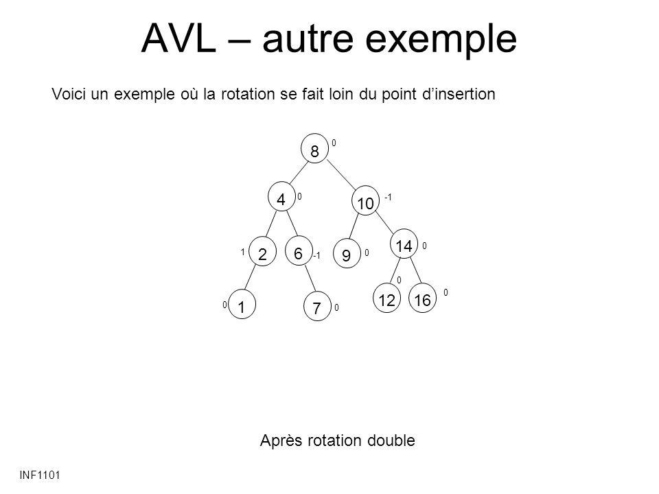 AVL – autre exemple Voici un exemple où la rotation se fait loin du point d'insertion. 8. 4. -1.