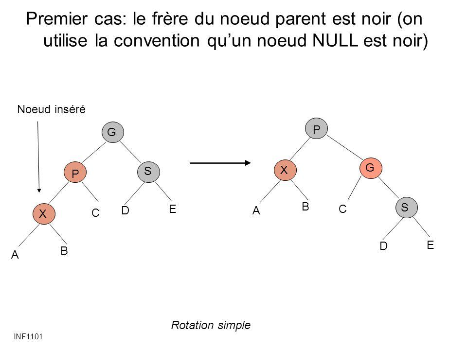 Premier cas: le frère du noeud parent est noir (on utilise la convention qu'un noeud NULL est noir)