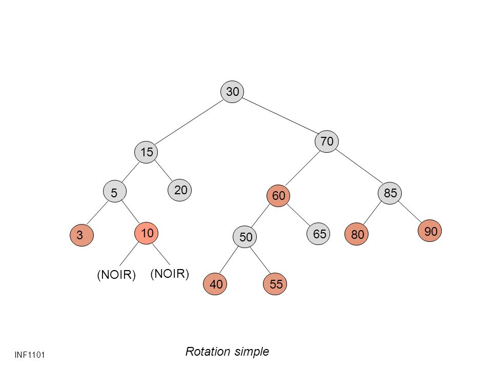 30 70 15 20 5 60 85 3 10 50 65 80 90 (NOIR) (NOIR) 40 55 Rotation simple INF1101
