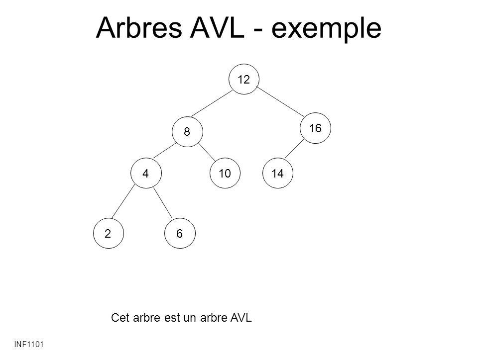 Arbres AVL - exemple 12 16 8 4 10 14 2 6 Cet arbre est un arbre AVL