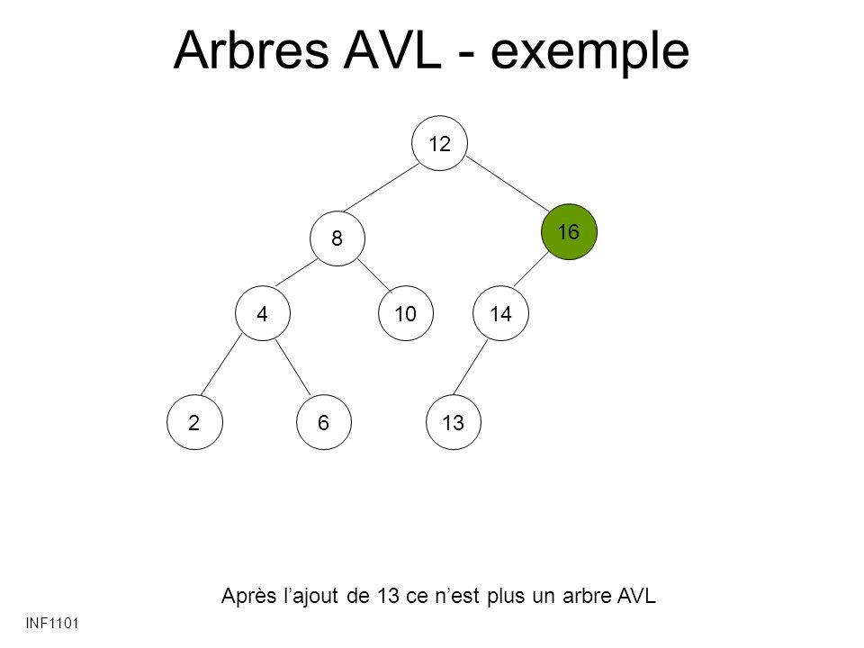 Arbres AVL - exemple 12 16 8 4 10 14 2 6 13 Après l'ajout de 13 ce n'est plus un arbre AVL INF1101