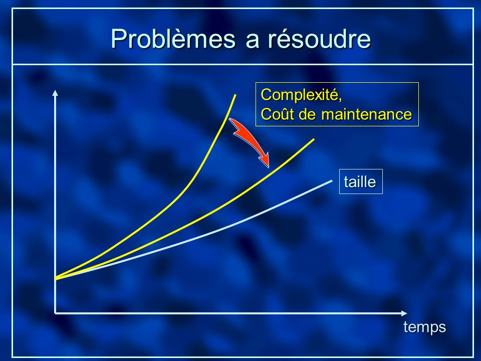 Problèmes a résoudre Complexité, Coût de maintenance taille temps