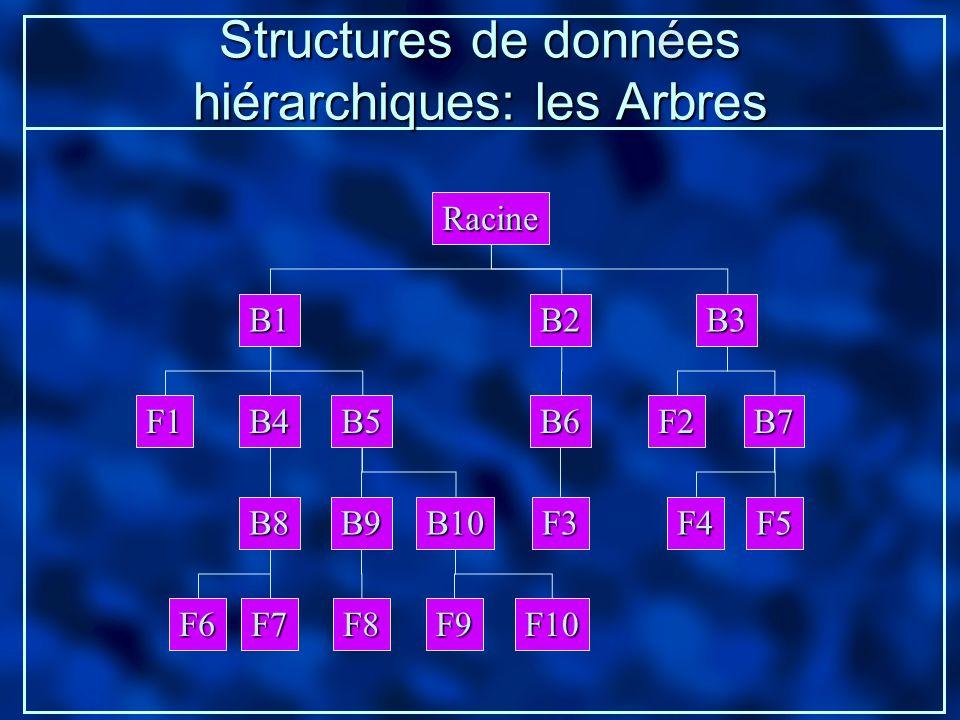 Structures de données hiérarchiques: les Arbres