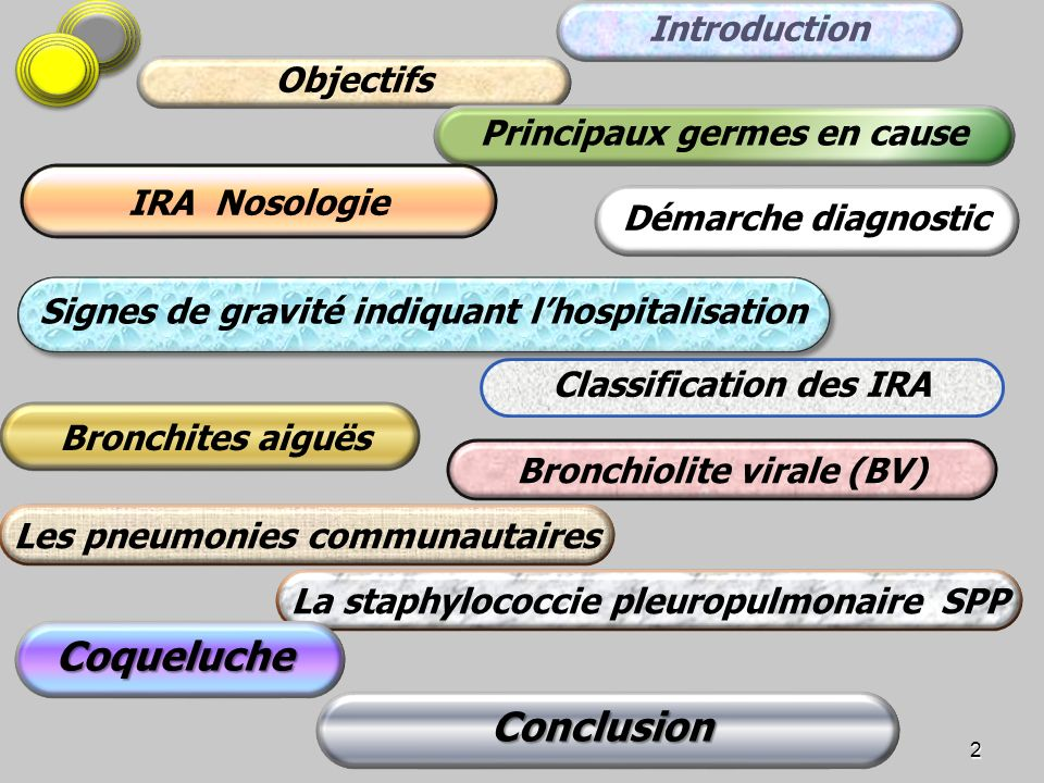 Coqueluche Conclusion