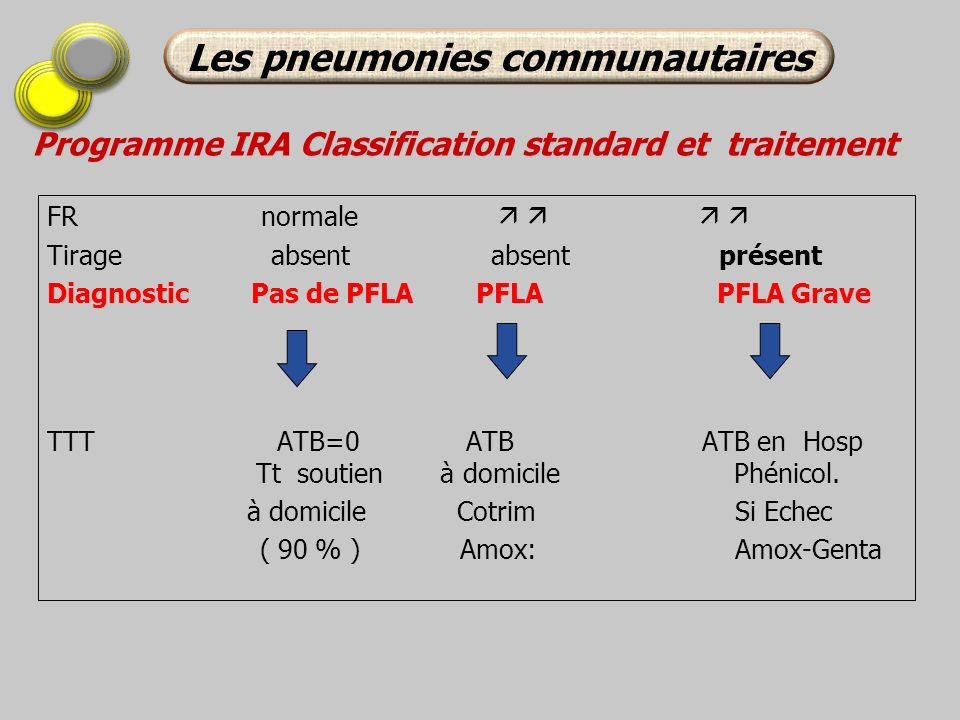 Programme IRA Classification standard et traitement