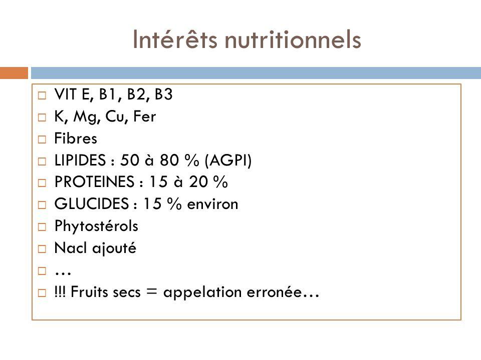 Intérêts nutritionnels