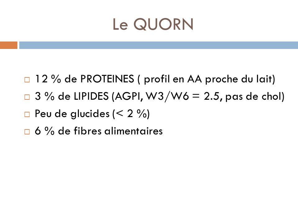 Le QUORN 12 % de PROTEINES ( profil en AA proche du lait)
