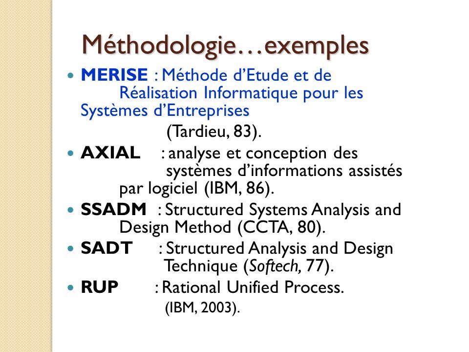Méthodologie…exemples