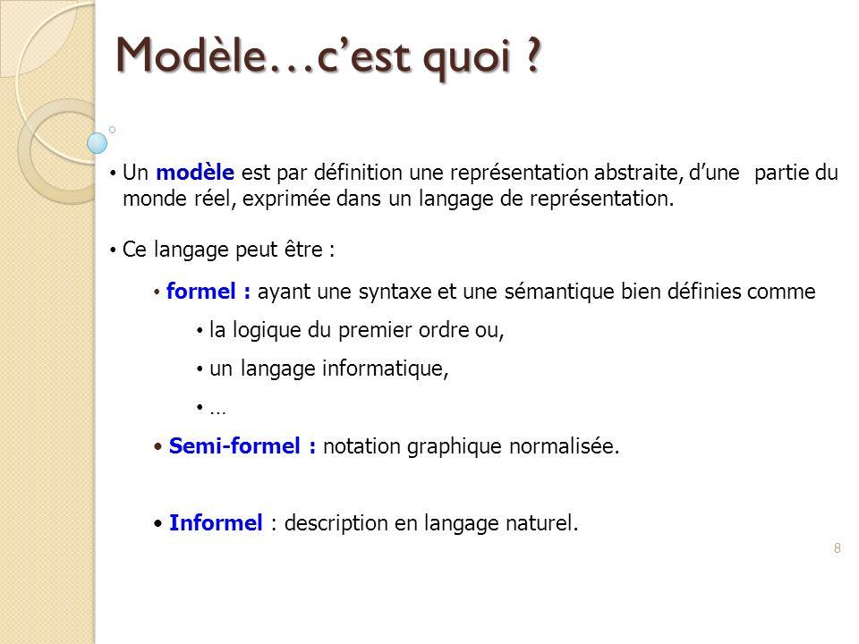 Modèle…c'est quoi Un modèle est par définition une représentation abstraite, d'une partie du.