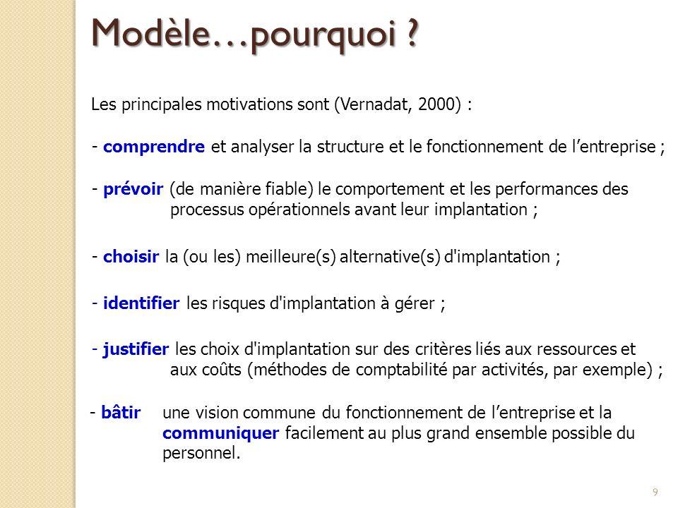 Modèle…pourquoi Les principales motivations sont (Vernadat, 2000) :