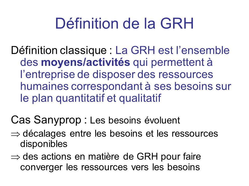 Définition de la GRH