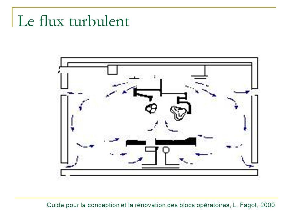Le flux turbulent Le flux turbulent. Classe particulaire : 100 000.