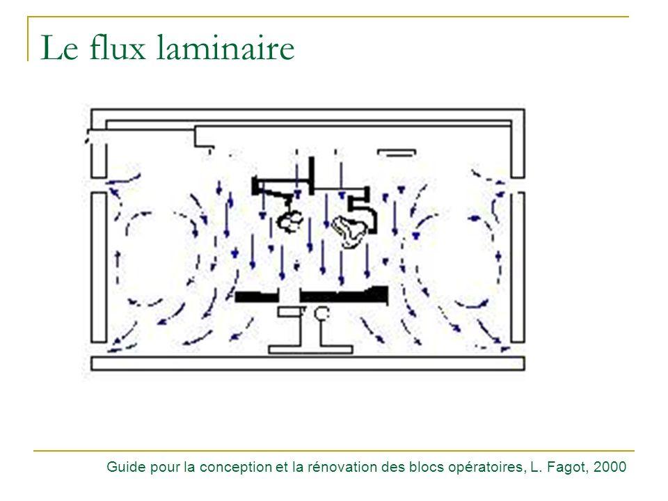 Le flux laminaire Classe particulaire : 1 000.