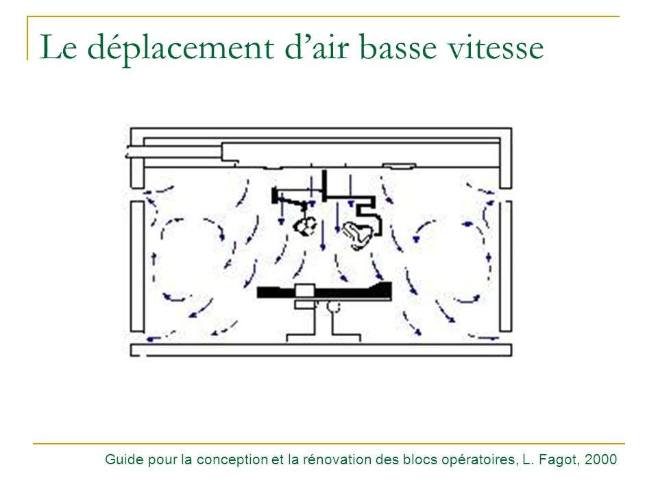 Le déplacement d'air basse vitesse