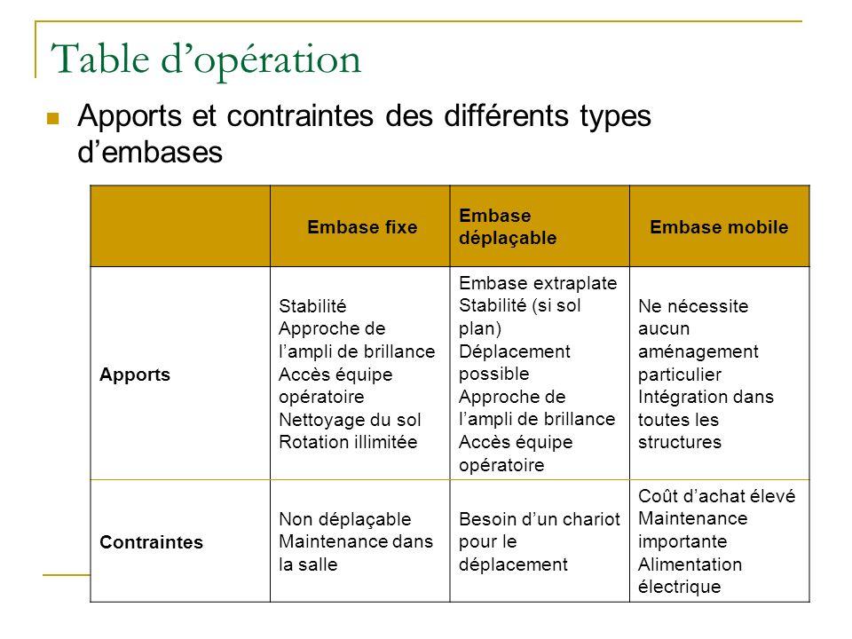 Table d'opération Apports et contraintes des différents types d'embases. Embase fixe. Embase déplaçable.