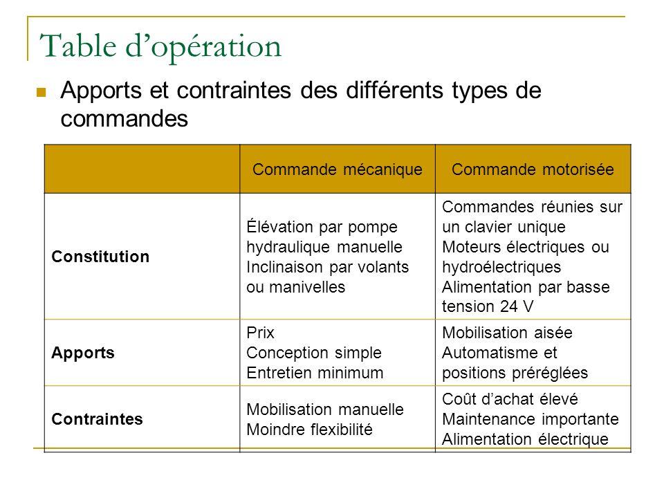 Table d'opération Apports et contraintes des différents types de commandes. Commande mécanique. Commande motorisée.