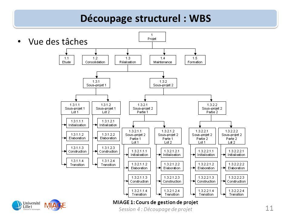 Découpage structurel : WBS