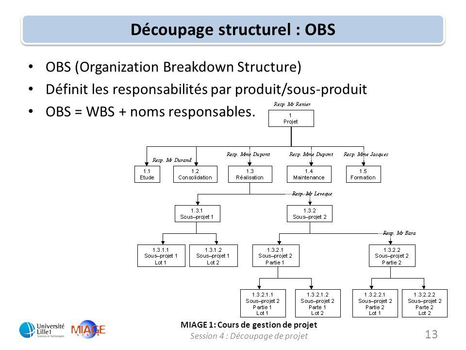 Découpage structurel : OBS