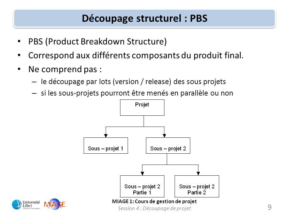 Découpage structurel : PBS