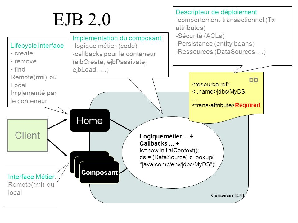 EJB 2.0 Home Client Descripteur de déploiement